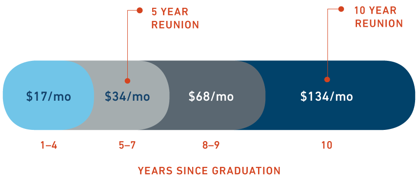 Grand Society Years-Since-Graduation chart