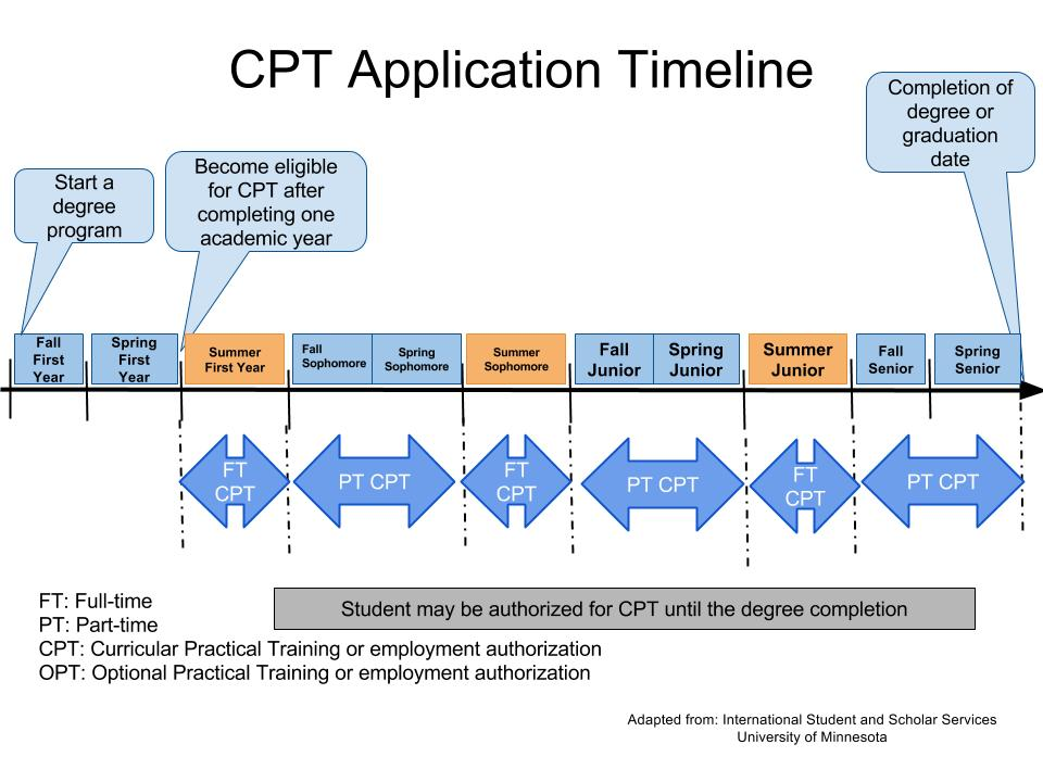 CPT Application Timeline 2.jpg