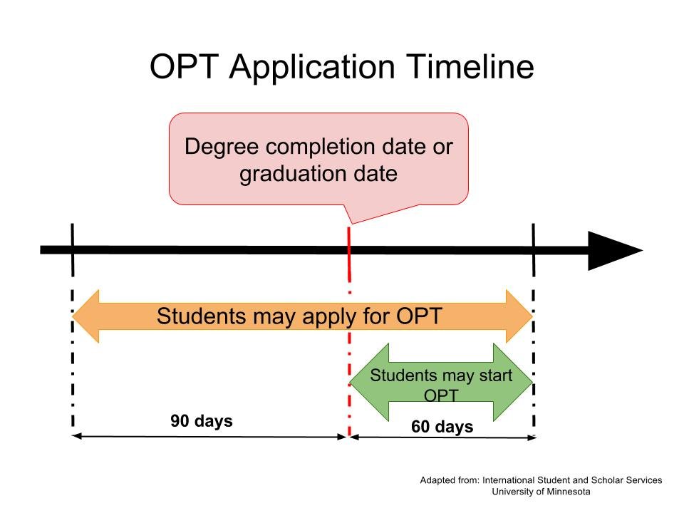 OPT Application Timeline 2.jpg