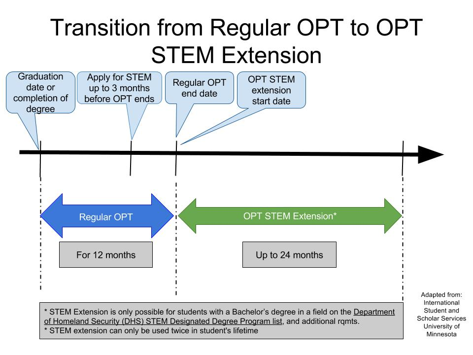 Transition from OPT to STEM Extension Timeline 2.jpg