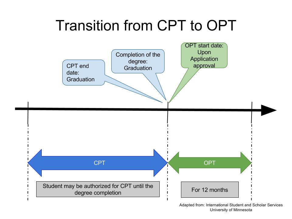 Transition from CPT to OPT Timeline