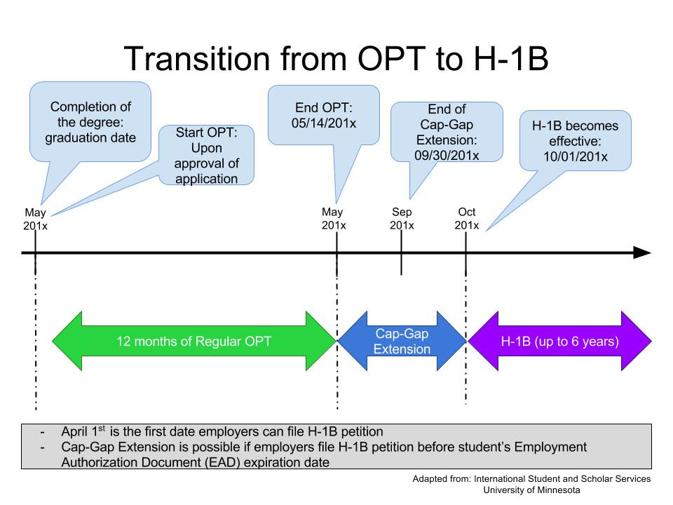 Transition from OPT to H-1B Timeline