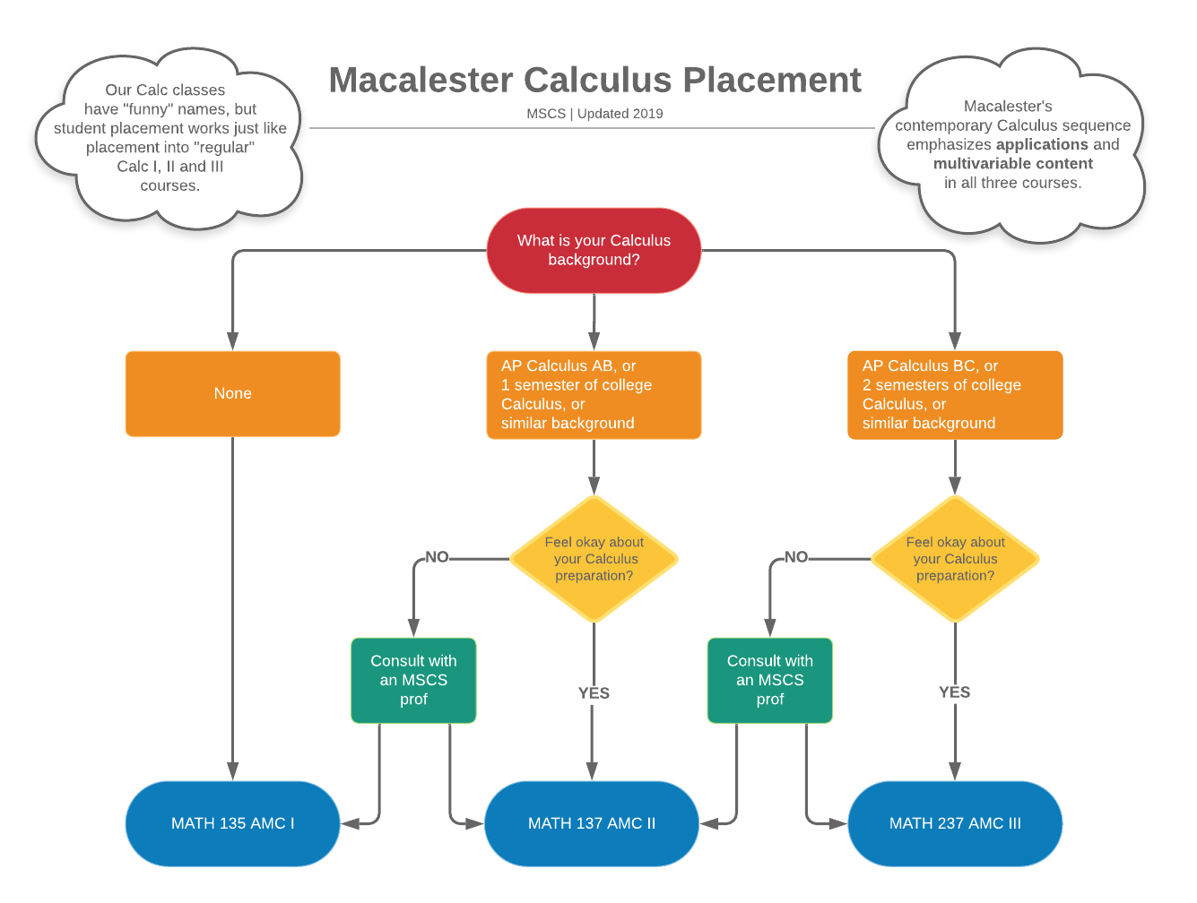 Flow chart for determining calculus placement