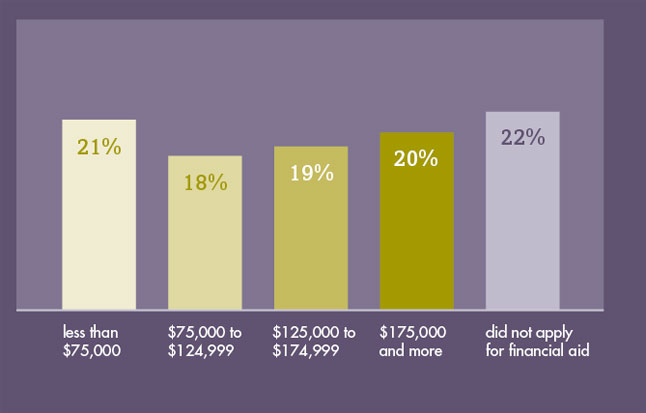 Chart of family incomes.