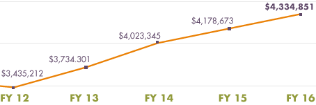 fy16graph.png